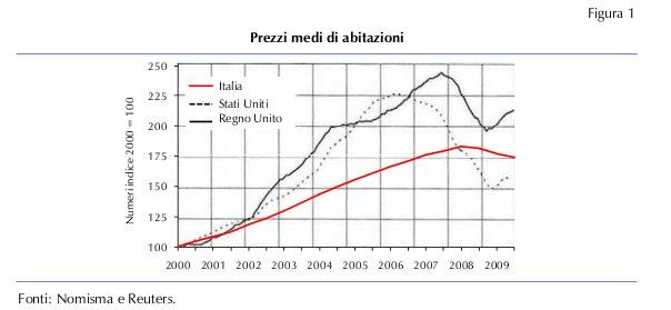 Confronto immobiliare usa gb italia - Gb immobiliare milano ...